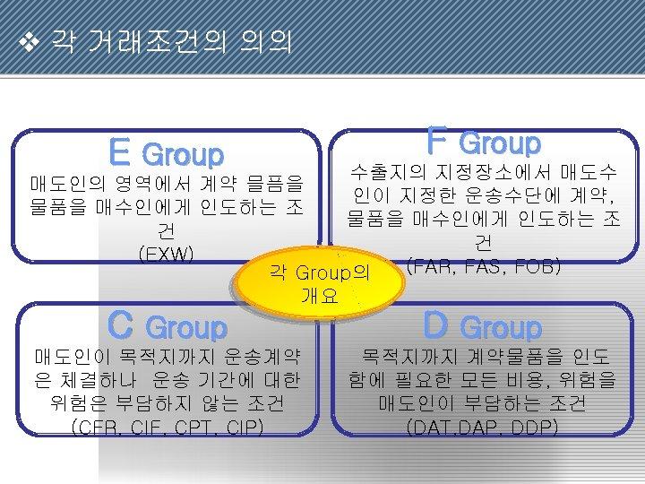 v 각 거래조건의 의의 E Group F Group C Group D Group 매도인이 목적지까지