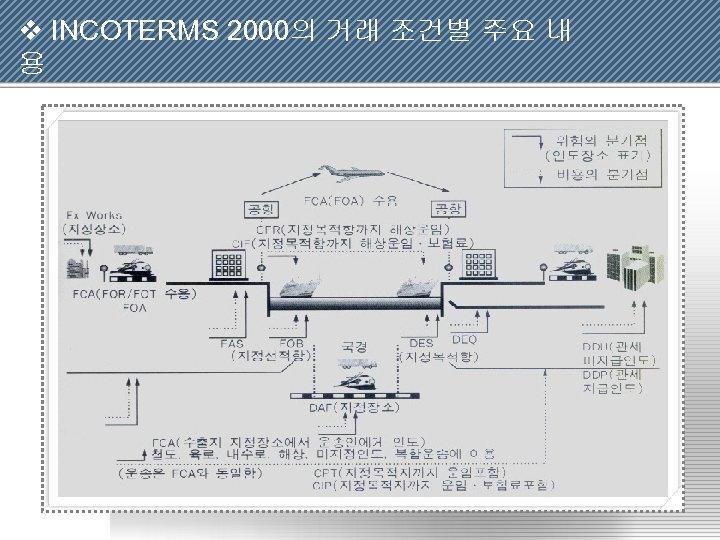 v INCOTERMS 2000의 거래 조건별 주요 내 용