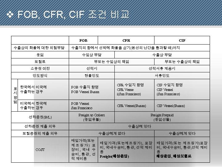 v FOB, CFR, CIF 조건 비교 FOB 수출상의 화물에 대한 위험부담 운임 CFR CIF