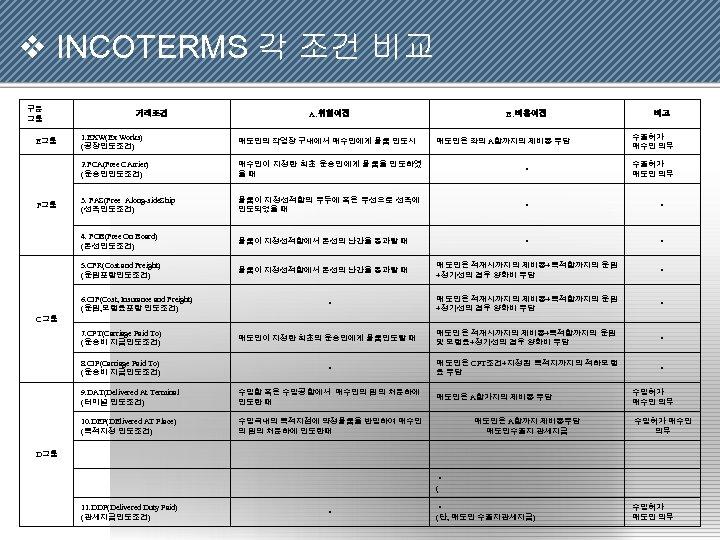v INCOTERMS 각 조건 비교 구분 그룹 거래조건 A. 위험이전 B. 비용이전 비고 매도인의