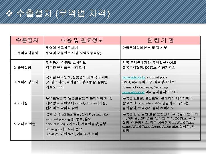 v 수출절차 (무역업 자격) 수출절차 내용 및 필요정보 관련기관 한국무역협회 본부 및 각 지부