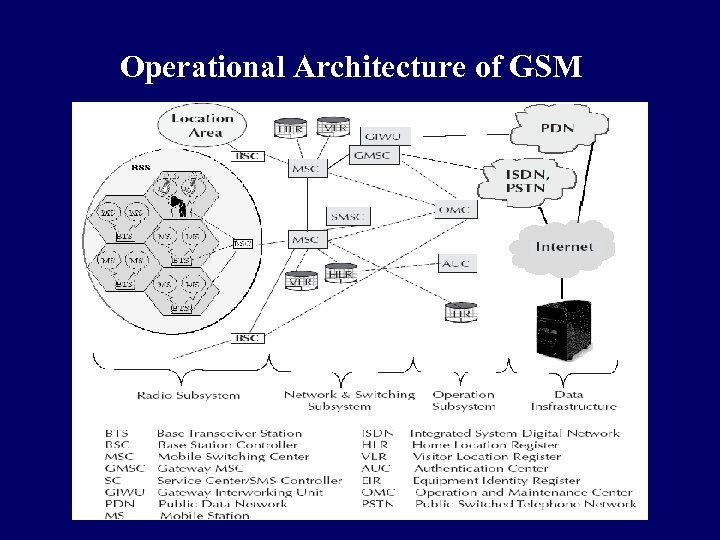 Operational Architecture of GSM