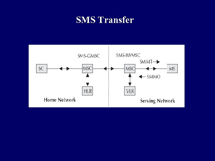 SMS Transfer