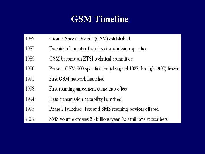 GSM Timeline