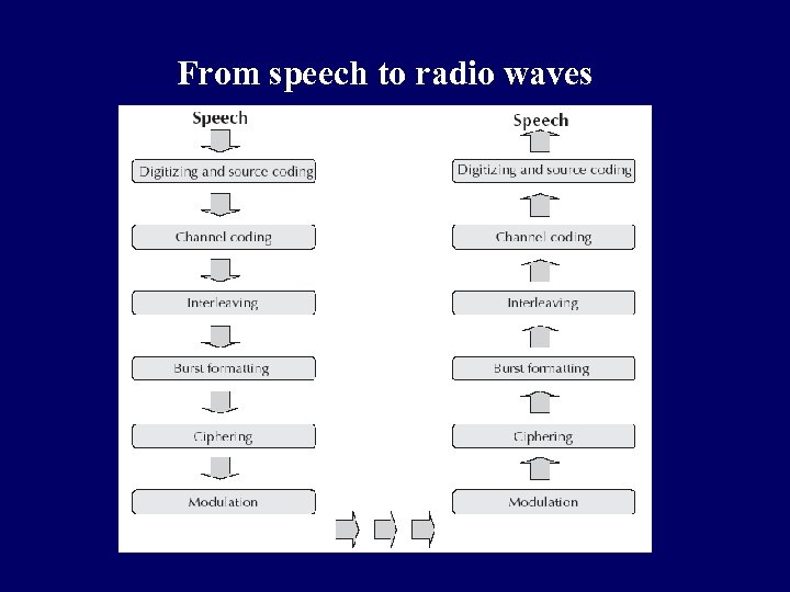 From speech to radio waves