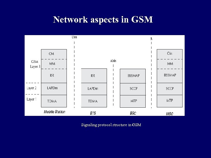 Network aspects in GSM Signaling protocol structure in GSM