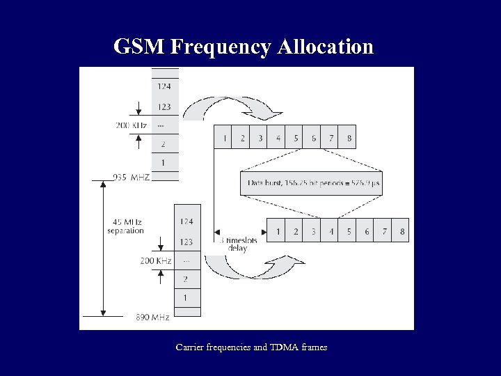 GSM Frequency Allocation Carrier frequencies and TDMA frames