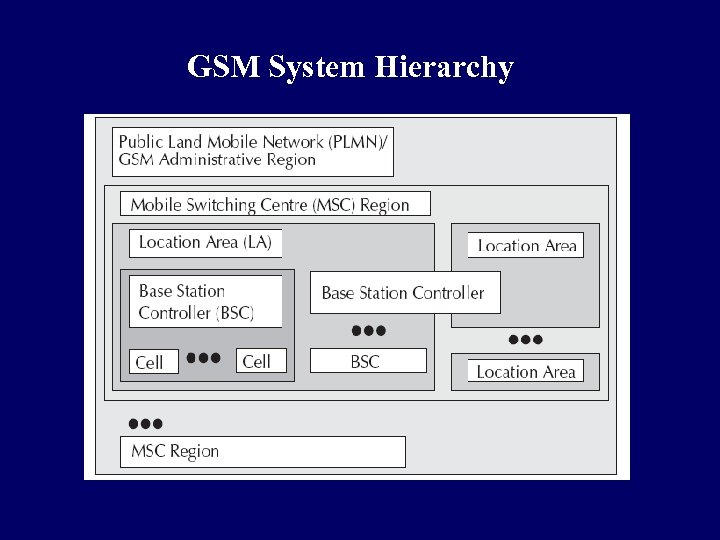 GSM System Hierarchy