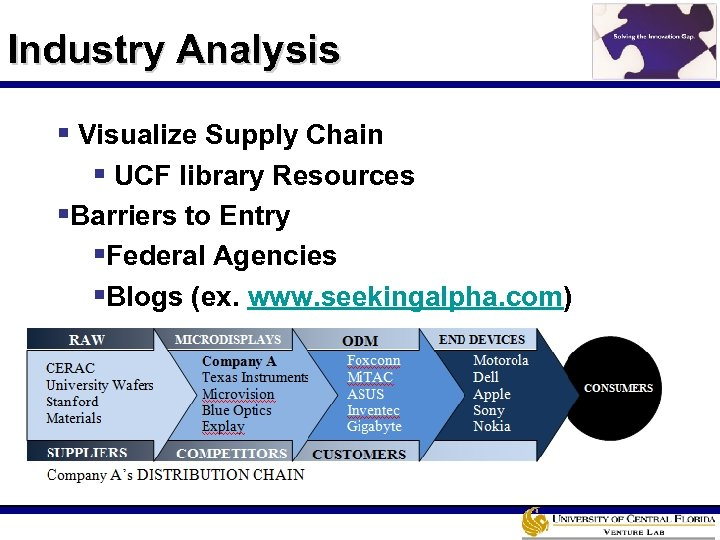 Industry Analysis § Visualize Supply Chain § UCF library Resources §Barriers to Entry §Federal