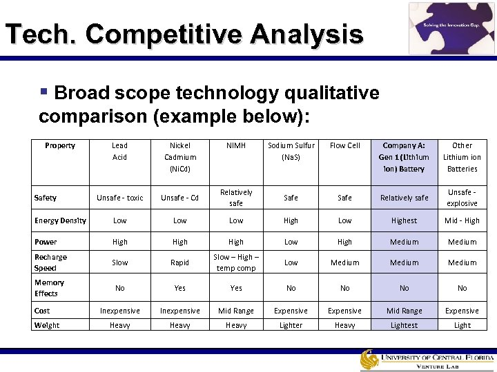 Tech. Competitive Analysis § Broad scope technology qualitative comparison (example below): Property Lead Acid