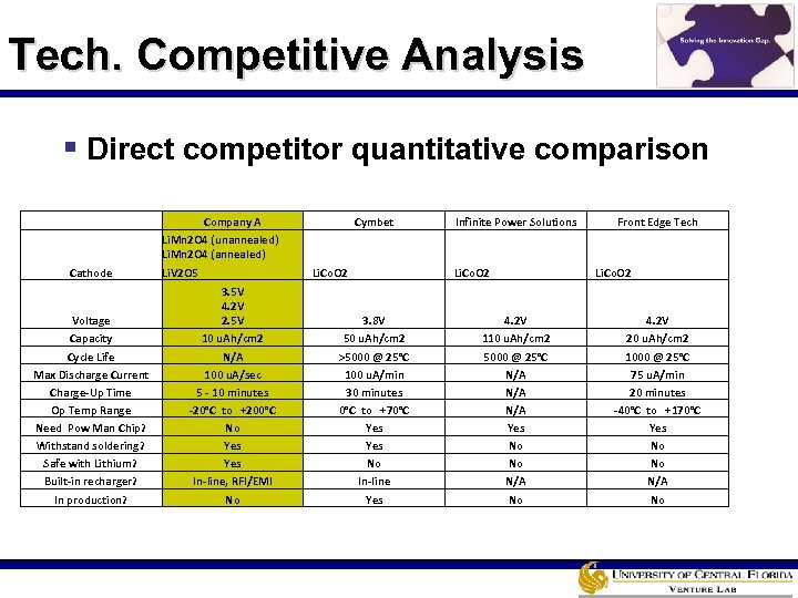 Tech. Competitive Analysis § Direct competitor quantitative comparison Cathode Voltage Capacity Cycle Life Max