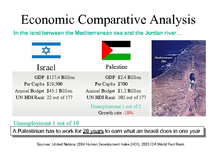 Economic Comparative Analysis In the land between the Mediterranean sea and the Jordan river…