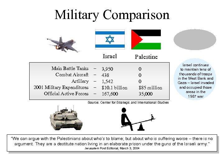 Military Comparison Israel Main Battle Tanks Combat Aircraft Artillery 2001 Military Expenditures Official Active