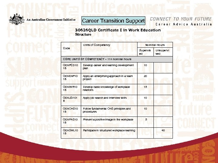 Career Transition Support 30626 QLD Certificate I in Work Education Structure Units of Competency