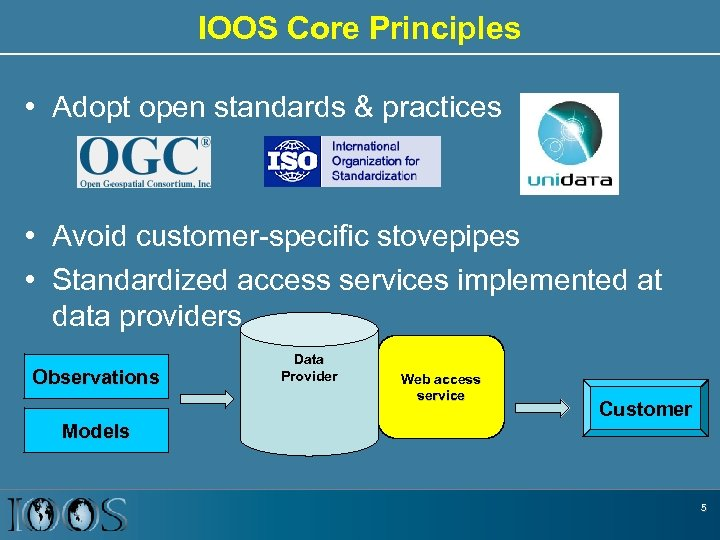IOOS Core Principles • Adopt open standards & practices • Avoid customer-specific stovepipes •