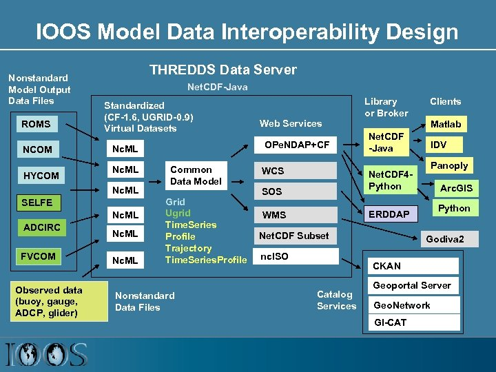 IOOS Model Data Interoperability Design Nonstandard Model Output Data Files ROMS NCOM HYCOM THREDDS