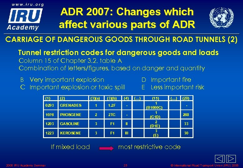 ADR 2007: Changes which affect various parts of ADR CARRIAGE OF DANGEROUS GOODS THROUGH