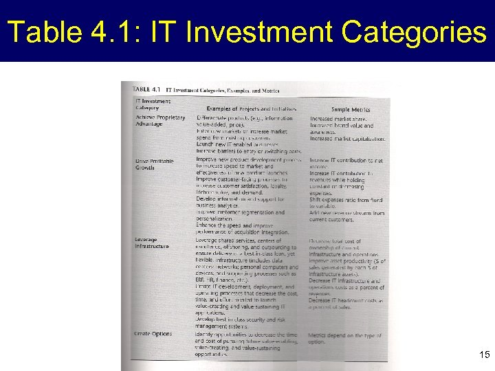 Table 4. 1: IT Investment Categories 15