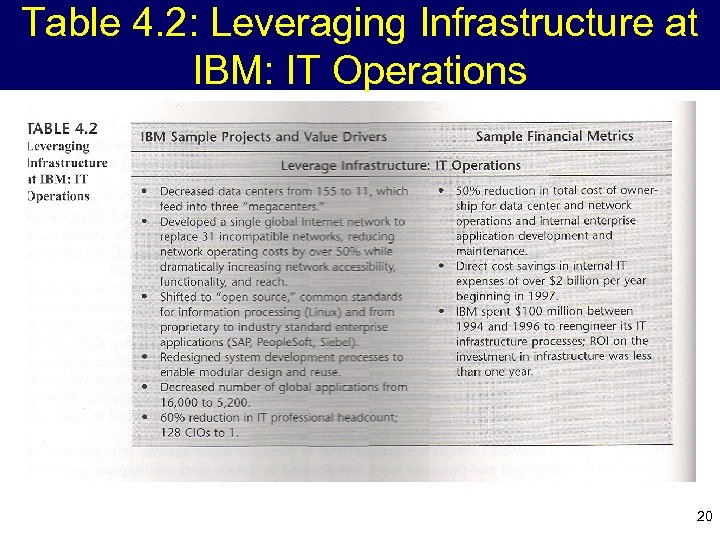 Table 4. 2: Leveraging Infrastructure at IBM: IT Operations 20