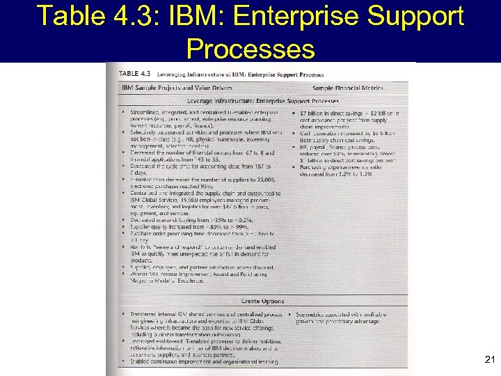 Table 4. 3: IBM: Enterprise Support Processes 21