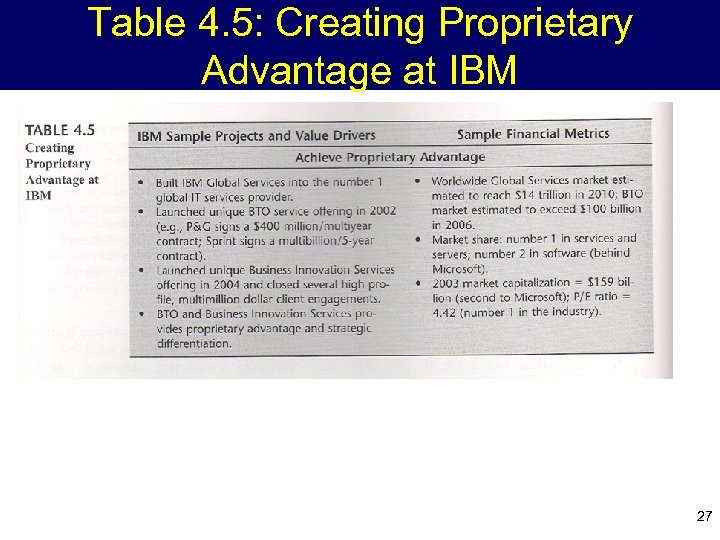 Table 4. 5: Creating Proprietary Advantage at IBM 27