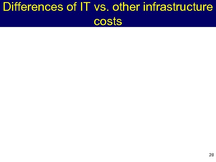 Differences of IT vs. other infrastructure costs 28