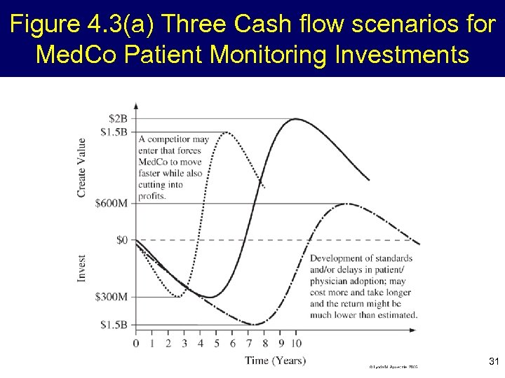 Figure 4. 3(a) Three Cash flow scenarios for Med. Co Patient Monitoring Investments 31