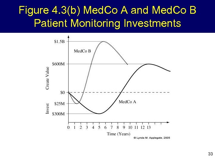 Figure 4. 3(b) Med. Co A and Med. Co B Patient Monitoring Investments 33