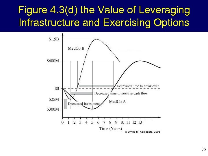 Figure 4. 3(d) the Value of Leveraging Infrastructure and Exercising Options 36