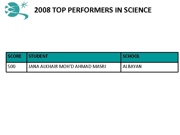 2008 TOP PERFORMERS IN SCIENCE SCORE STUDENT SCHOOL 500 JANA ALKHAIR MOH'D AHMAD MASRI