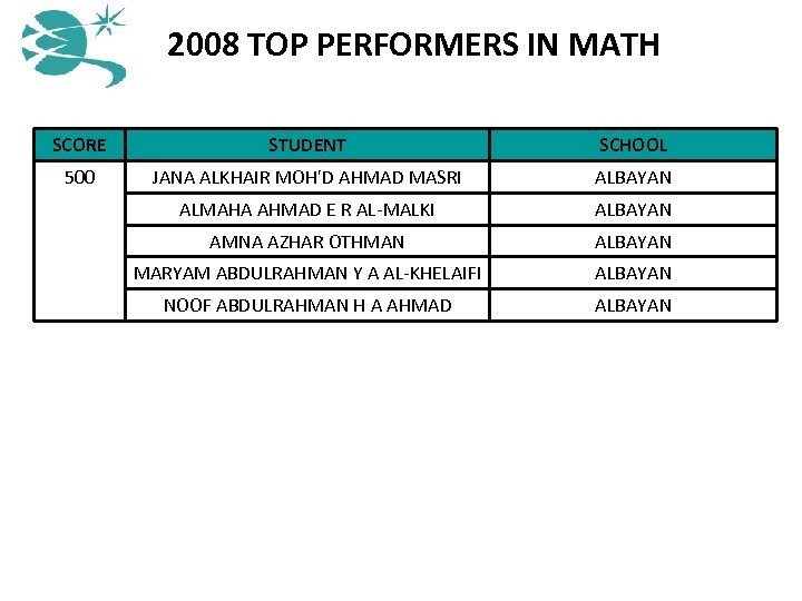 2008 TOP PERFORMERS IN MATH SCORE STUDENT SCHOOL 500 JANA ALKHAIR MOH'D AHMAD MASRI