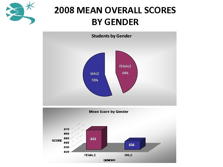 2008 MEAN OVERALL SCORES BY GENDER Female MALE 56% 54% FEMALE 44% 56% 863