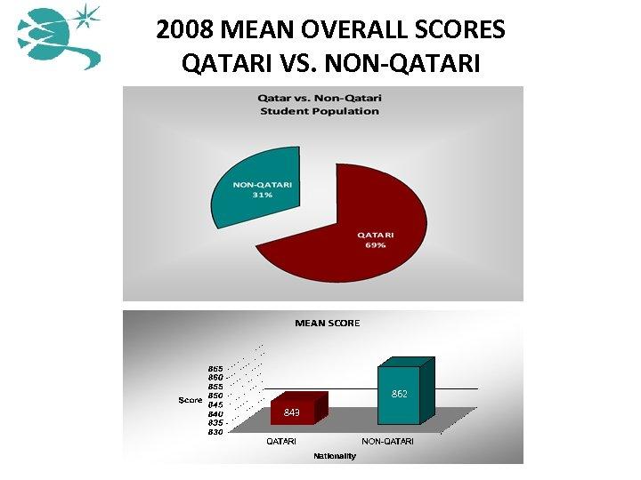 2008 MEAN OVERALL SCORES QATARI VS. NON-QATARI 862 843
