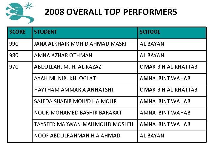 2008 OVERALL TOP PERFORMERS SCORE STUDENT SCHOOL 990 JANA ALKHAIR MOH'D AHMAD MASRI AL