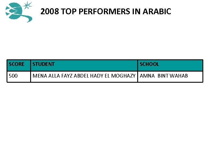 2008 TOP PERFORMERS IN ARABIC SCORE STUDENT SCHOOL 500 MENA ALLA FAYZ ABDEL HADY