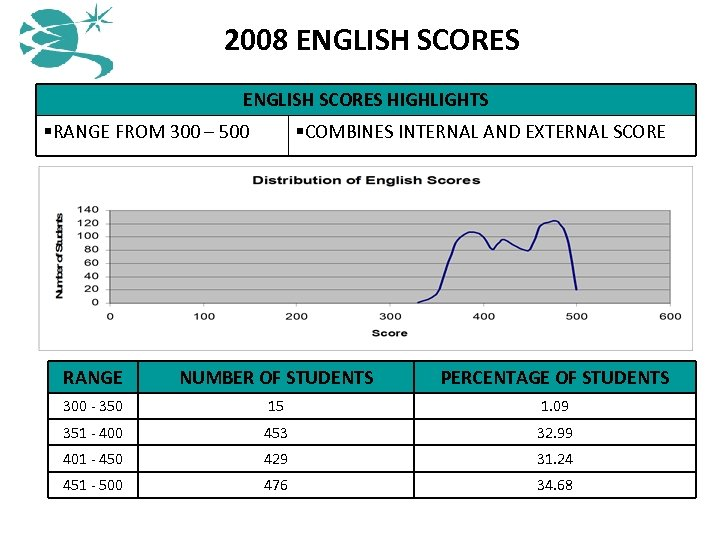 2008 ENGLISH SCORES HIGHLIGHTS §RANGE FROM 300 – 500 §COMBINES INTERNAL AND EXTERNAL SCORE