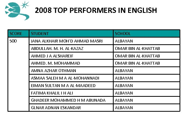 2008 TOP PERFORMERS IN ENGLISH SCORE STUDENT SCHOOL 500 JANA ALKHAIR MOH'D AHMAD MASRI