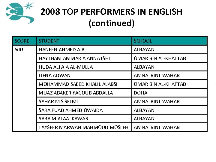 2008 TOP PERFORMERS IN ENGLISH (continued) SCORE STUDENT SCHOOL 500 HANEEN AHMED A. R.