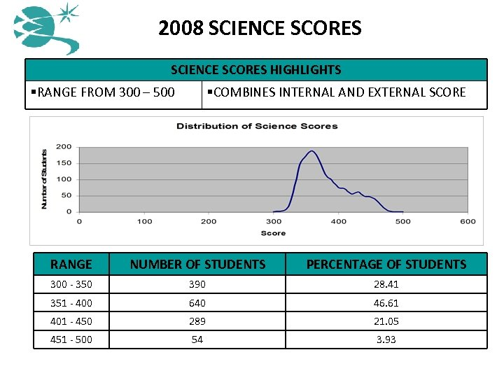 2008 SCIENCE SCORES HIGHLIGHTS §RANGE FROM 300 – 500 §COMBINES INTERNAL AND EXTERNAL SCORE