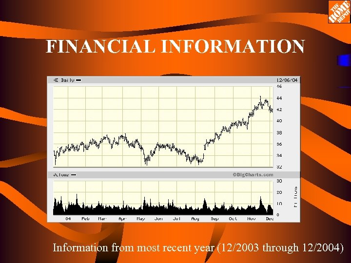 FINANCIAL INFORMATION Information from most recent year (12/2003 through 12/2004)