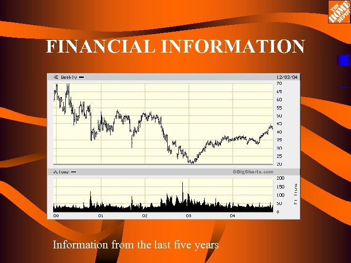 FINANCIAL INFORMATION Information from the last five years