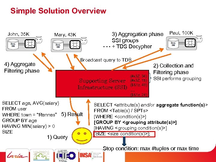 Simple Solution Overview John, 35 K 3) Aggregation phase SSI groups … + TDS