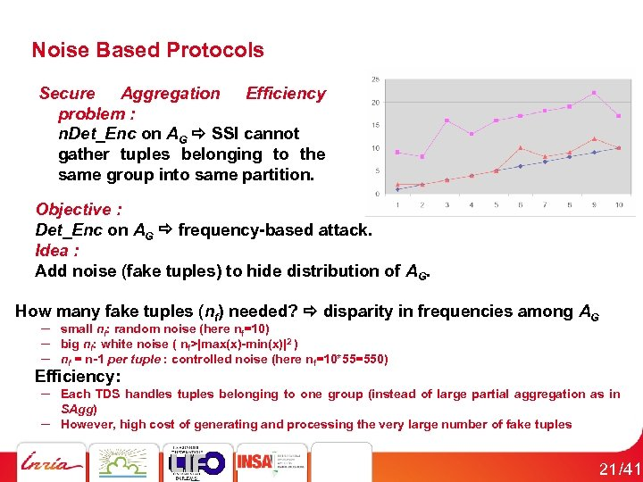 Noise Based Protocols Secure Aggregation Efficiency problem : n. Det_Enc on AG SSI cannot