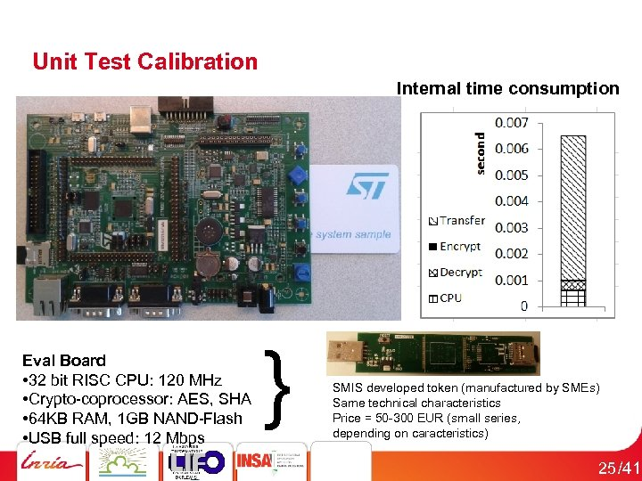 Unit Test Calibration Internal time consumption } Eval Board • 32 bit RISC CPU: