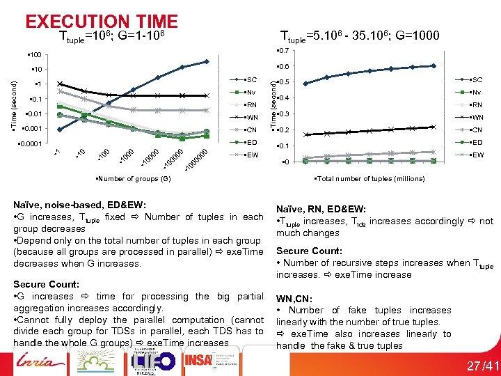 EXECUTION TIME 6 6 Ttuple=10 ; G=1 -10 Ttuple=5. 106 - 35. 106; G=1000