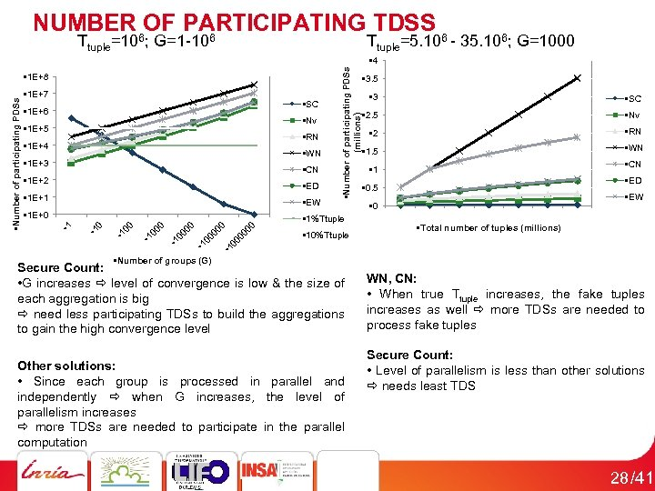 NUMBER OF PARTICIPATING TDSS 6 6 6 Ttuple=5. 10 - 35. 106; G=1000 •