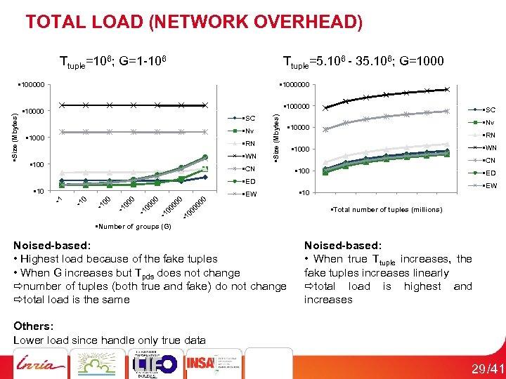TOTAL LOAD (NETWORK OVERHEAD) Ttuple=106; G=1 -106 Ttuple=5. 106 - 35. 106; G=1000 •