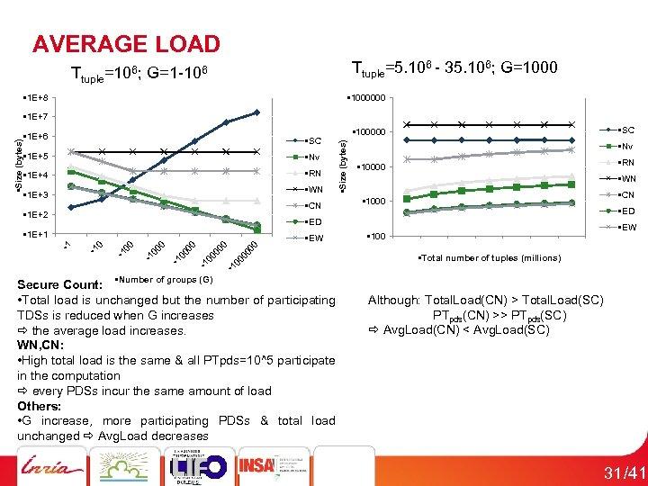 AVERAGE LOAD Ttuple=5. 106 - 35. 106; G=1000 Ttuple=106; G=1 -106 • 1 E+8