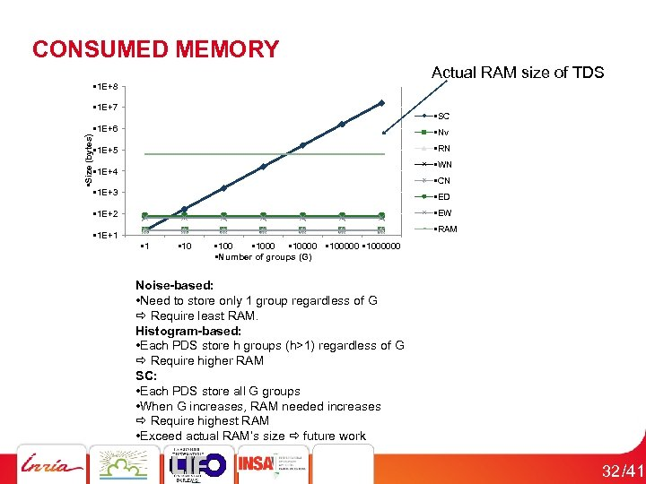 CONSUMED MEMORY Actual RAM size of TDS • 1 E+8 • Size (bytes) •