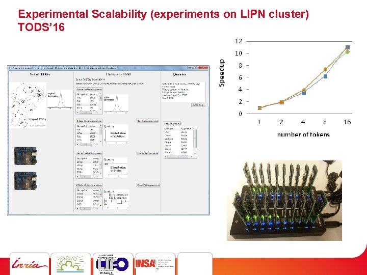 Experimental Scalability (experiments on LIPN cluster) TODS' 16 PR SM